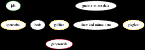 gchemutils